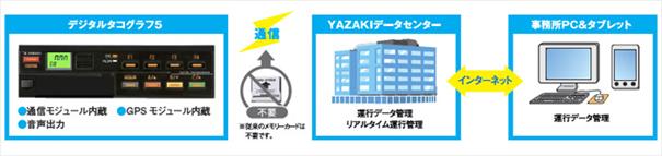 YAZAKIデータセンター