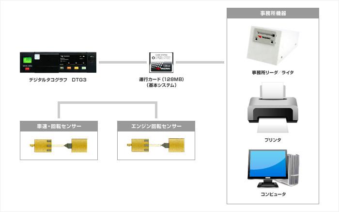 DTG3基本システム